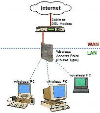 Wireless Networking is the way to go these days. Luster PC Services can get you there